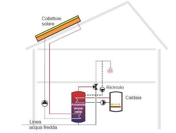 Pannello Solare Termico Glicole : Impianti solari termoidraulica berioli