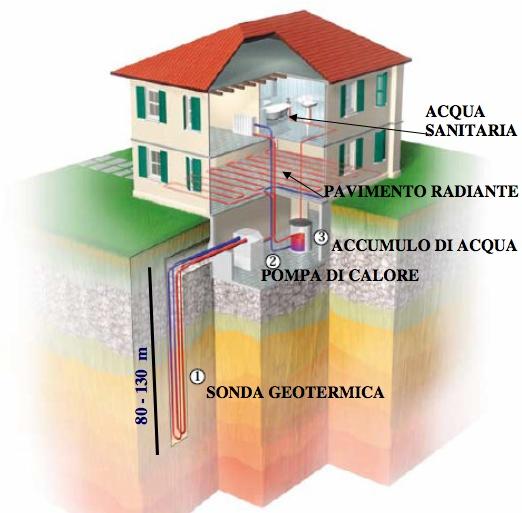 Geotermico termoidraulica berioli - Scambiatore di calore casa ...