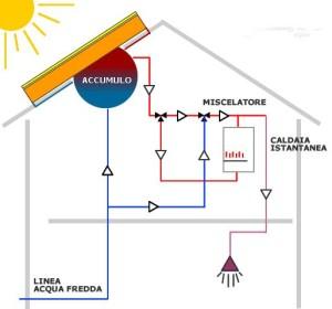 solare_circ_naturale(1)
